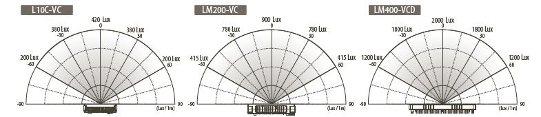 Données photometriques Leds Cineroid